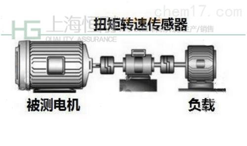 SGDN螺旋槳扭矩測試平臺圖片