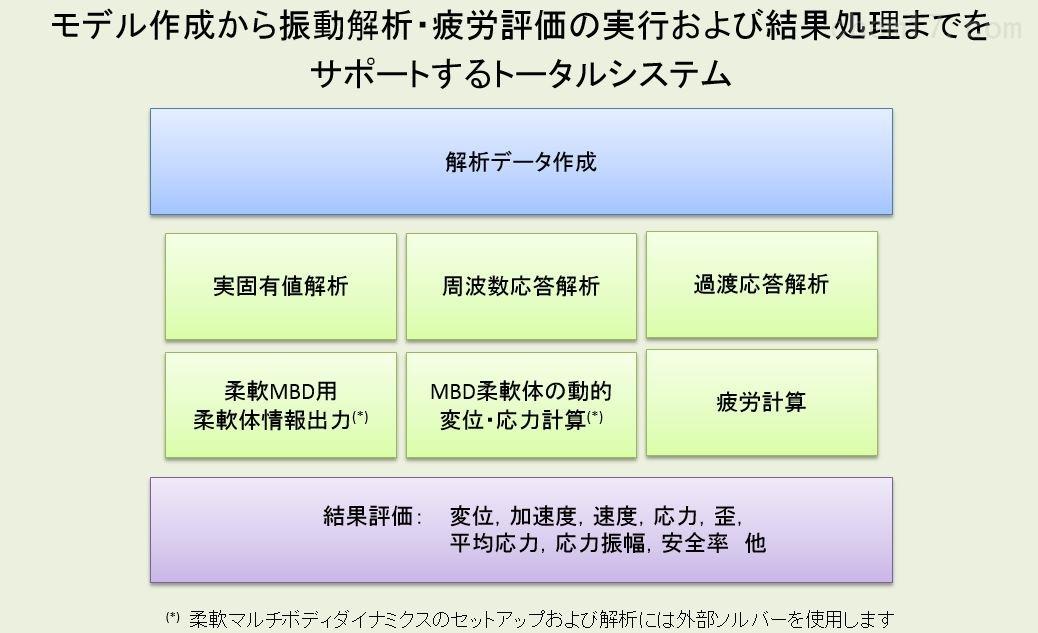 日本日本technostar振动/疲劳评估系统
