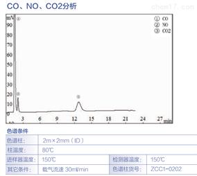 CO、NO、CO2分析