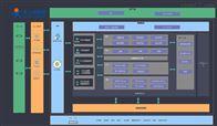 EZHAN-360免费搭建物联网智慧环境在线监测平台