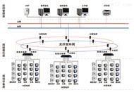 Acrel-2000Z變電所電力監控系統