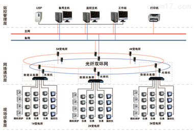 變電所電力監控系統