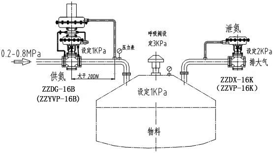 氮封装置系统安装图