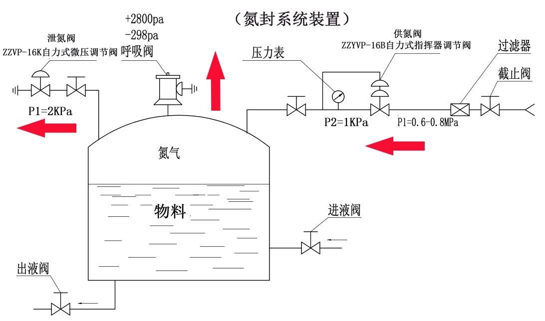 氮封装置系统