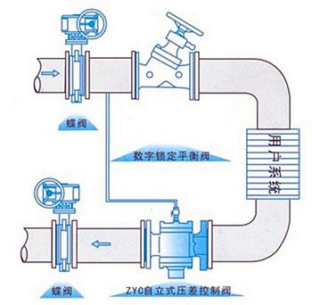 自力式压差调节阀安装图