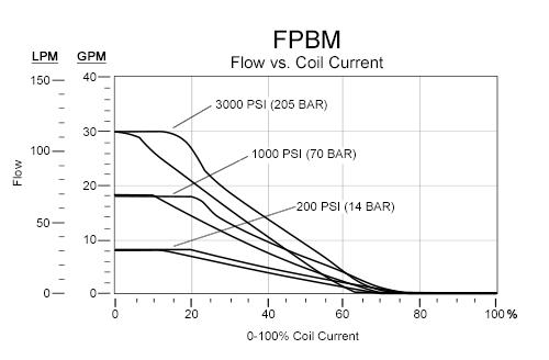 Performance Curve for FPBM: FLeX Series pilot-operated, 常开, 电比例  节流阀 - flow 2-1 - 3000 psi (210 bar)