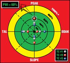 PWI Bullseye
