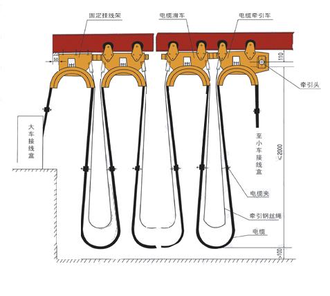 工字钢电缆滑车 HC型电缆滑车
