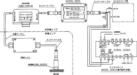 使用本安型防爆探测器进行系统配置