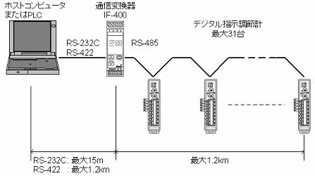 NCL-13A系统配置示例1
