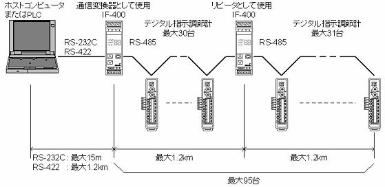 NCL-13A系统配置示例2