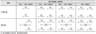 A22NE-PD / A22NE-P / A22E 额定值 / 性能 15