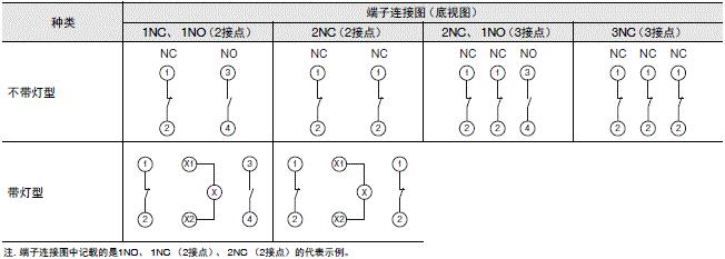 A22NE-PD / A22NE-P / A22E 额定值 / 性能 30