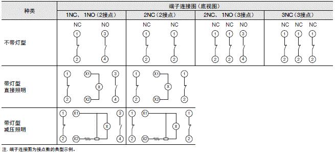 A22NE-PD / A22NE-P / A22E 额定值 / 性能 46
