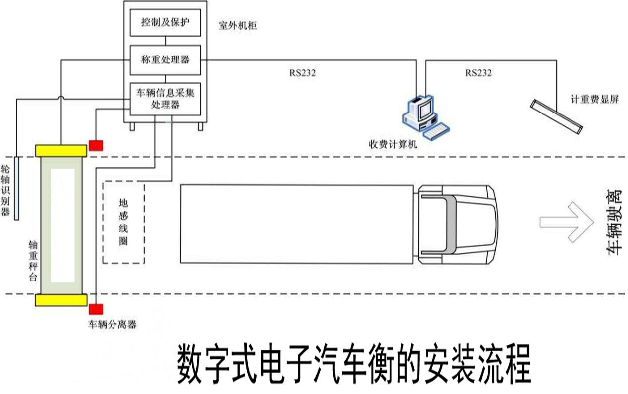 数字式电子汽车衡(汽车地磅秤)的安装流程