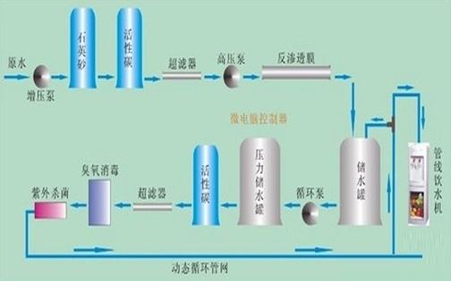 反渗透edi纯水设备