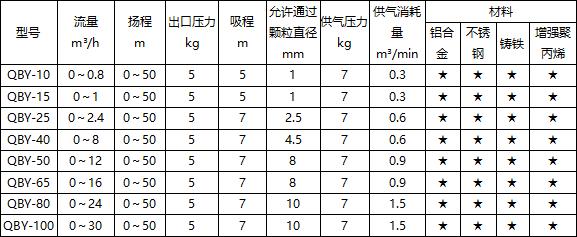 氣動隔膜泵參數選型表