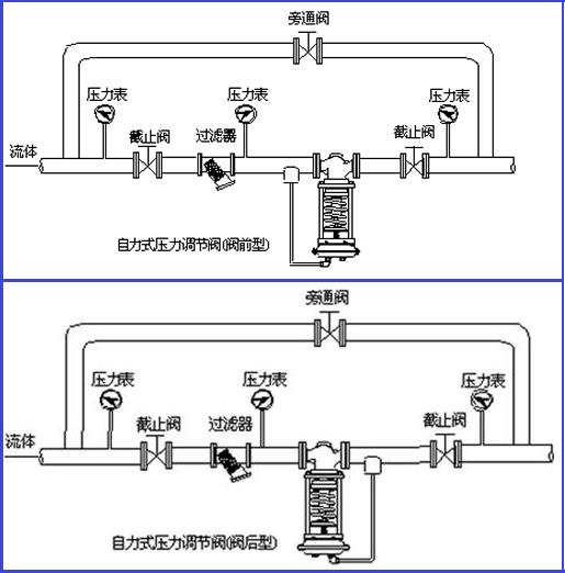 自力式压力调节阀安装示意图