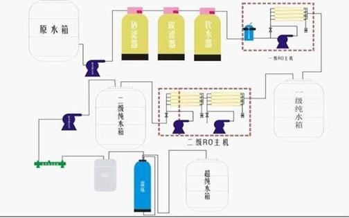 中小型EDI純水處理設備