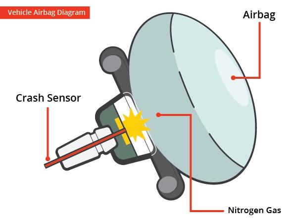 汽车安全气囊里的氮气